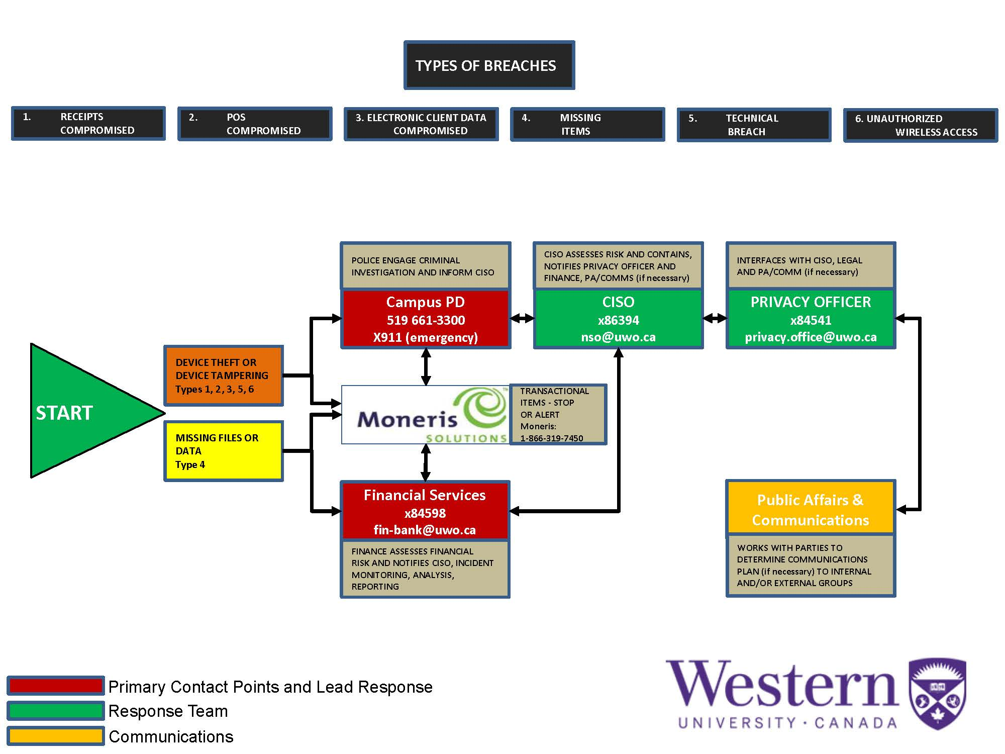 Post-Reporting Incident Response Workflow